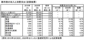 中国個人消費支出2