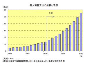 中国個人消費支出